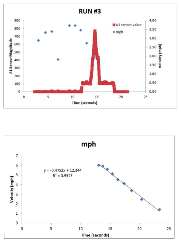 bike_brake_data