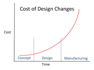 cost-of-design-changes