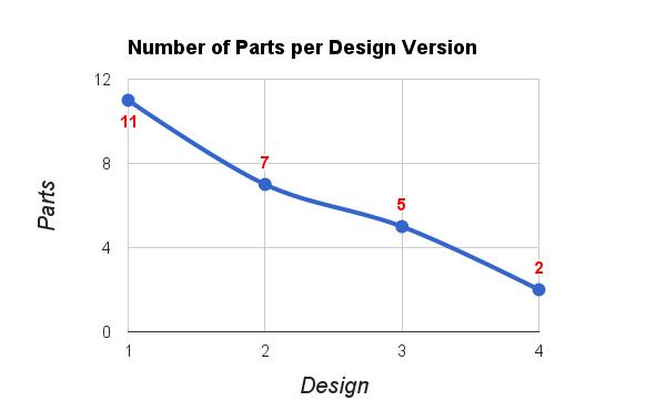parts_per_design